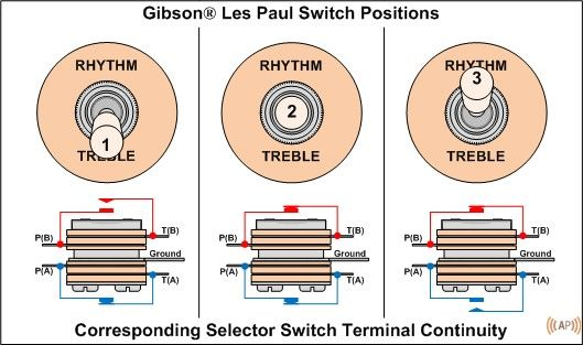 Basic Electric Guitar Circuits 3: Switches & Output Jacks