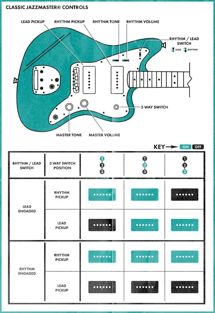 Jazzmaster Guide: Controls Explained & Popular Models | Fender